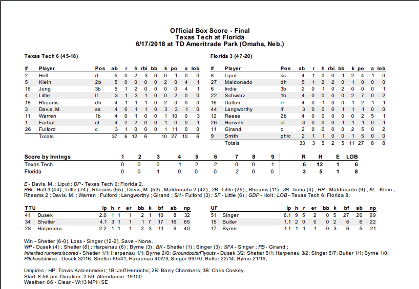 Florida vs Texas Tech box score from June 17, 2018.